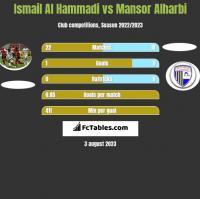 Ismail Al Hammadi vs Mansor Alharbi h2h player stats