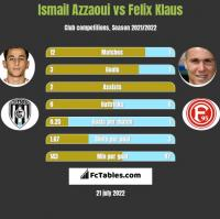Ismail Azzaoui vs Felix Klaus h2h player stats