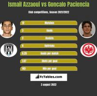 Ismail Azzaoui vs Goncalo Paciencia h2h player stats