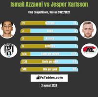 Ismail Azzaoui vs Jesper Karlsson h2h player stats