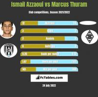 Ismail Azzaoui vs Marcus Thuram h2h player stats