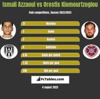 Ismail Azzaoui vs Orestis Kiomourtzoglou h2h player stats