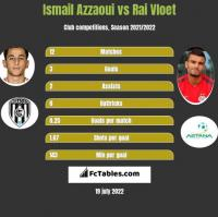 Ismail Azzaoui vs Rai Vloet h2h player stats