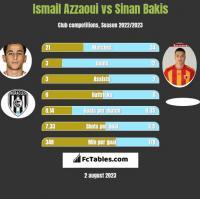 Ismail Azzaoui vs Sinan Bakis h2h player stats