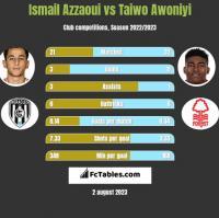 Ismail Azzaoui vs Taiwo Awoniyi h2h player stats