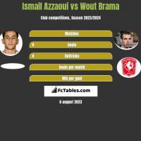 Ismail Azzaoui vs Wout Brama h2h player stats