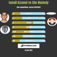 Ismail Azzaoui vs Che Nunnely h2h player stats