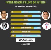 Ismail Azzaoui vs Luca de la Torre h2h player stats