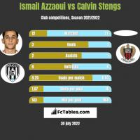 Ismail Azzaoui vs Calvin Stengs h2h player stats