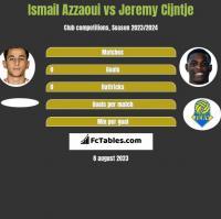 Ismail Azzaoui vs Jeremy Cijntje h2h player stats