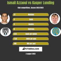 Ismail Azzaoui vs Kasper Lunding h2h player stats