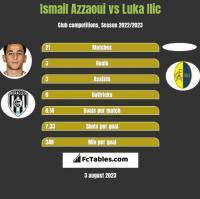 Ismail Azzaoui vs Luka Ilic h2h player stats