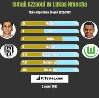 Ismail Azzaoui vs Lukas Nmecha h2h player stats