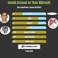Ismail Azzaoui vs Teun Bijleveld h2h player stats