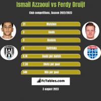 Ismail Azzaoui vs Ferdy Druijf h2h player stats