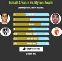 Ismail Azzaoui vs Myron Boadu h2h player stats