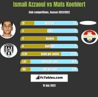 Ismail Azzaoui vs Mats Koehlert h2h player stats