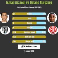 Ismail Azzaoui vs Delano Burgzorg h2h player stats