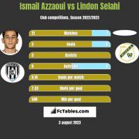 Ismail Azzaoui vs Lindon Selahi h2h player stats