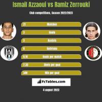 Ismail Azzaoui vs Ramiz Zerrouki h2h player stats