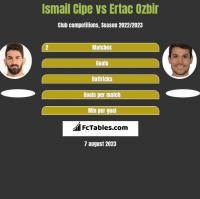 Ismail Cipe vs Ertac Ozbir h2h player stats
