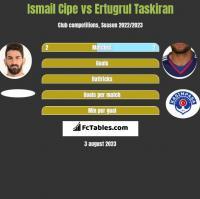 Ismail Cipe vs Ertugrul Taskiran h2h player stats