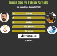 Ismail Cipe vs Fabien Farnolle h2h player stats