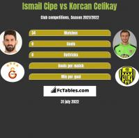 Ismail Cipe vs Korcan Celikay h2h player stats