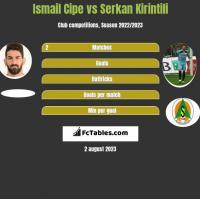 Ismail Cipe vs Serkan Kirintili h2h player stats