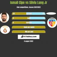 Ismail Cipe vs Silviu Lung Jr h2h player stats