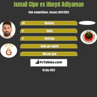 Ismail Cipe vs Ubeyd Adiyaman h2h player stats