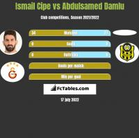 Ismail Cipe vs Abdulsamed Damlu h2h player stats