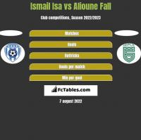 Ismail Isa vs Alioune Fall h2h player stats