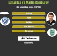 Ismail Isa vs Martin Kamburov h2h player stats