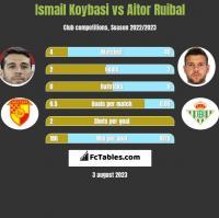 Ismail Koybasi vs Aitor Ruibal h2h player stats