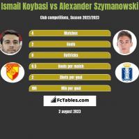 Ismail Koybasi vs Alexander Szymanowski h2h player stats