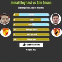 Ismail Koybasi vs Alin Tosca h2h player stats