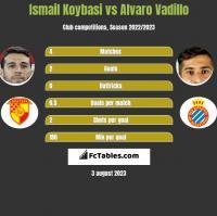 Ismail Koybasi vs Alvaro Vadillo h2h player stats