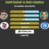 Ismail Koybasi vs Andre Anguissa h2h player stats