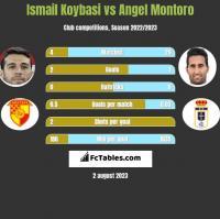 Ismail Koybasi vs Angel Montoro h2h player stats