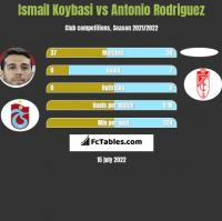 Ismail Koybasi vs Antonio Rodriguez h2h player stats