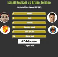 Ismail Koybasi vs Bruno Soriano h2h player stats