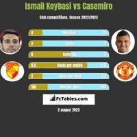 Ismail Koybasi vs Casemiro h2h player stats