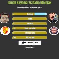 Ismail Koybasi vs Dario Melnjak h2h player stats