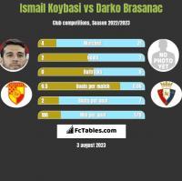 Ismail Koybasi vs Darko Brasanac h2h player stats