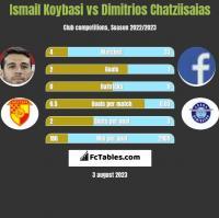 Ismail Koybasi vs Dimitrios Chatziisaias h2h player stats