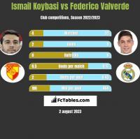 Ismail Koybasi vs Federico Valverde h2h player stats