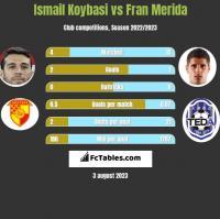 Ismail Koybasi vs Fran Merida h2h player stats
