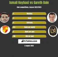 Ismail Koybasi vs Gareth Bale h2h player stats