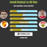 Ismail Koybasi vs Gil Dias h2h player stats